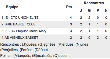U11 Elite basket - Union Elite Basket 93 - Calendrier